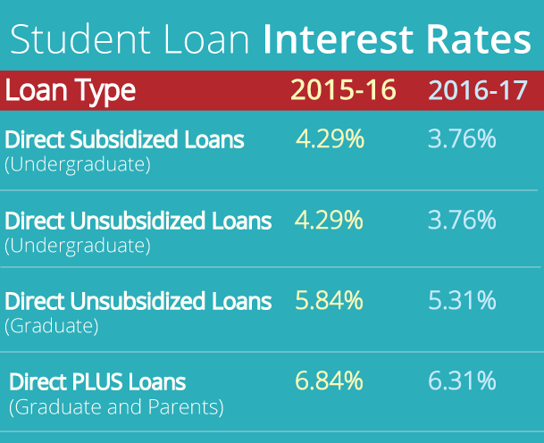 Student loan interest rates graph