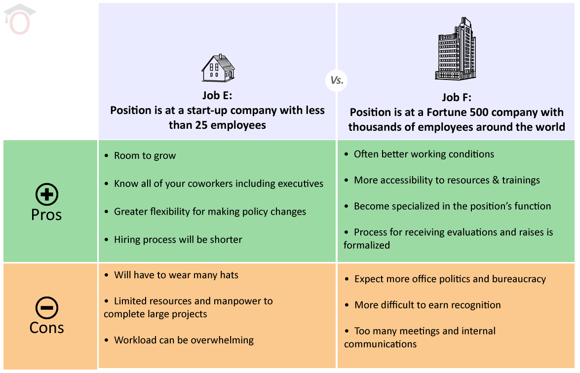 Work in a large company. Pros and cons