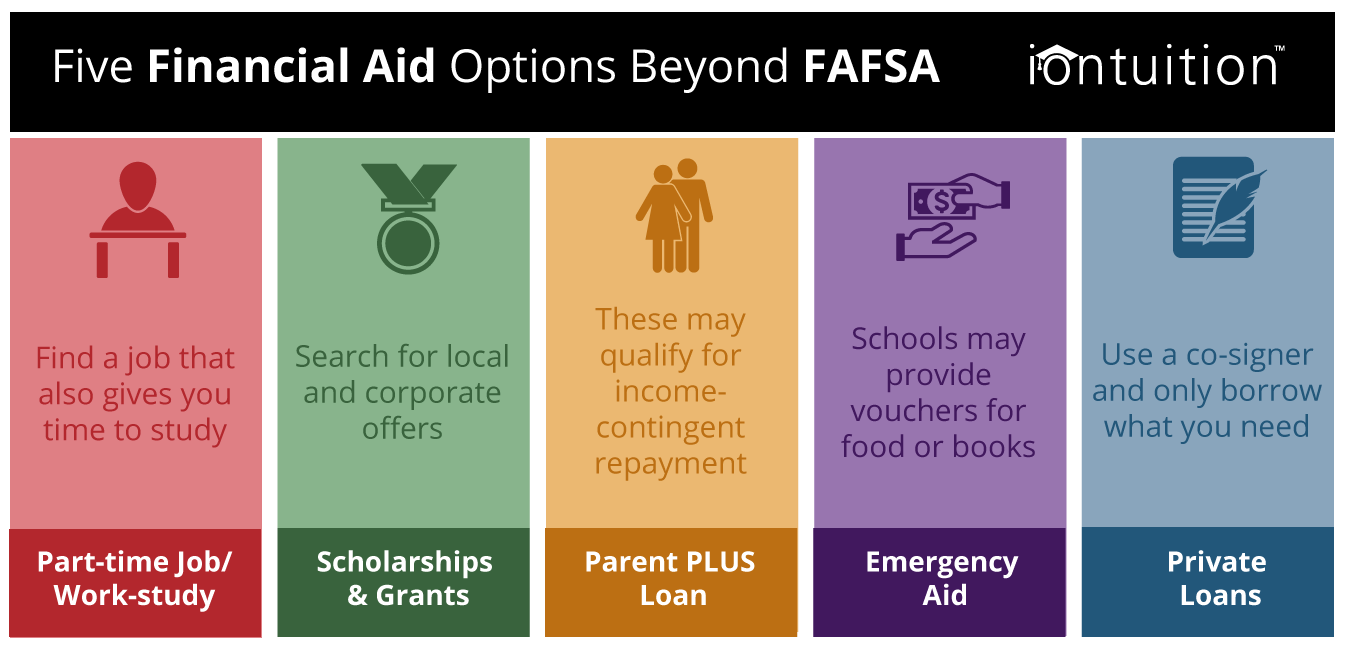 Financial Aid Options Beyond FAFSA - IonTuition - Student Loan Benefits