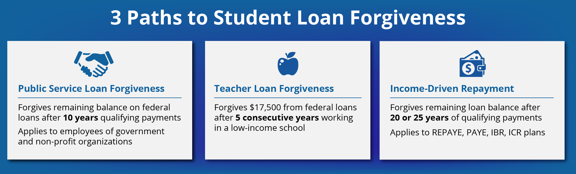 How To Qualify For Student Loan Forgiveness Cancellation Or Discharge
