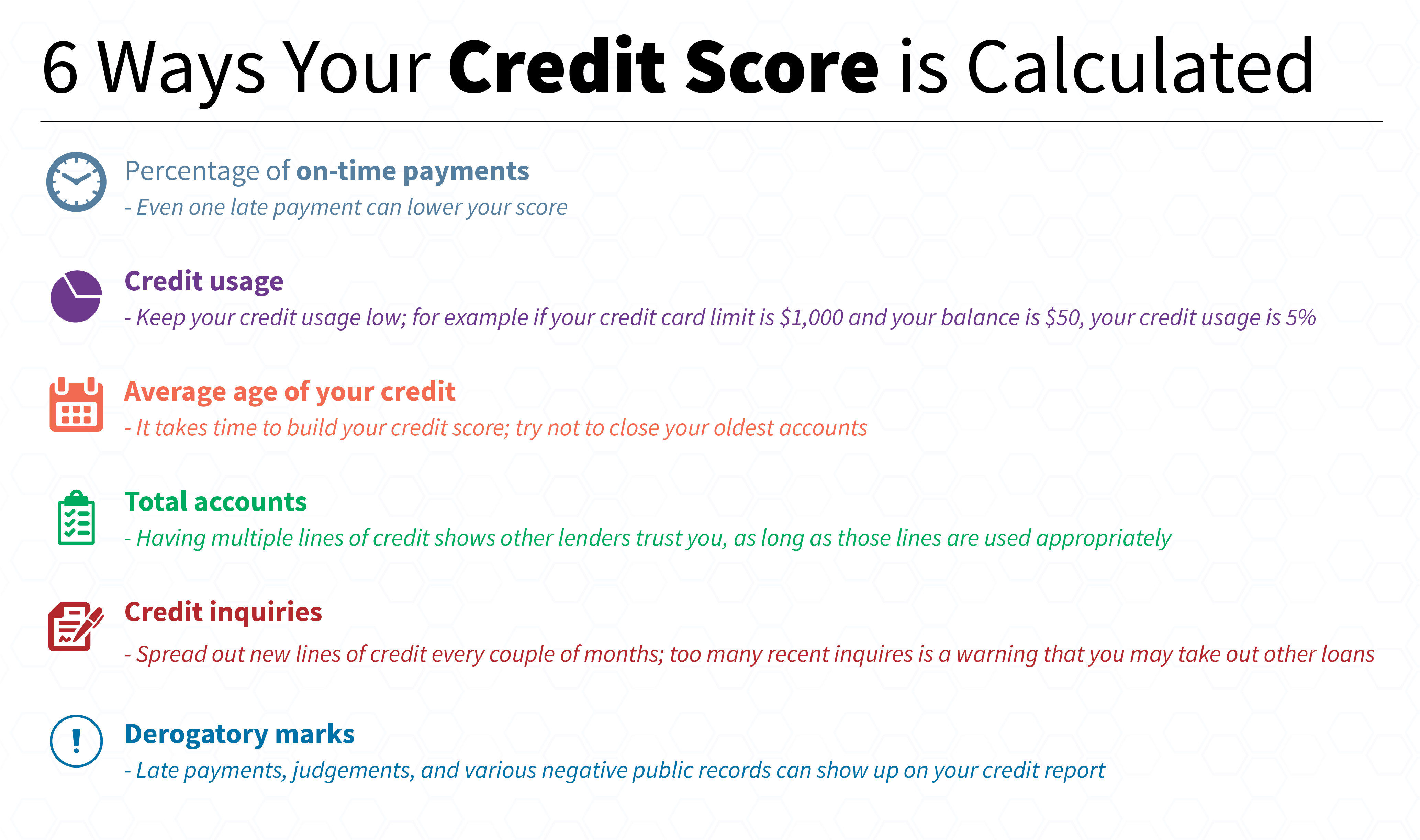 Ways Your Credit Score is Calculated