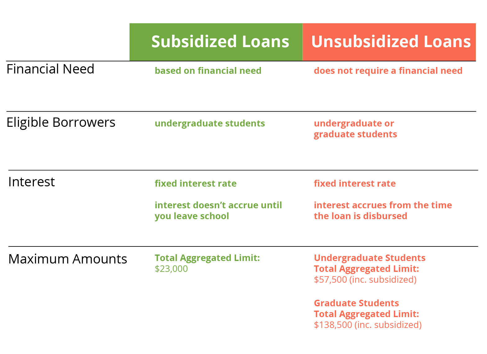 Subsidized student loans vs. Unsubsidized Loans Table