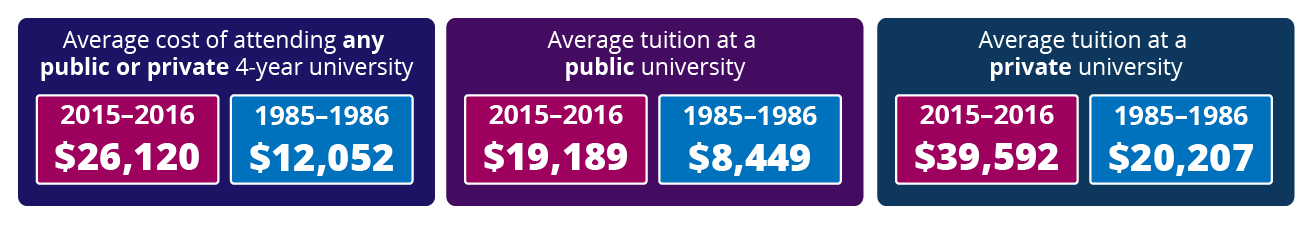 Average Costs of Attending College 2015/1985