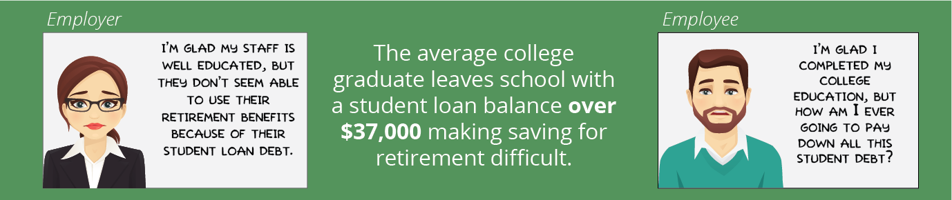 The average college graduate leaves school with a student loan balances over $37,000