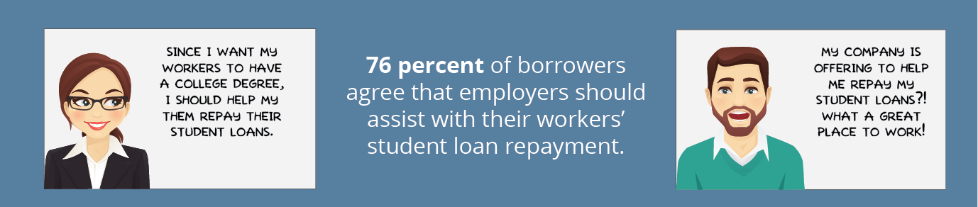 76 percent of borrowers agree that employers should assist with their workers' student loan repayment