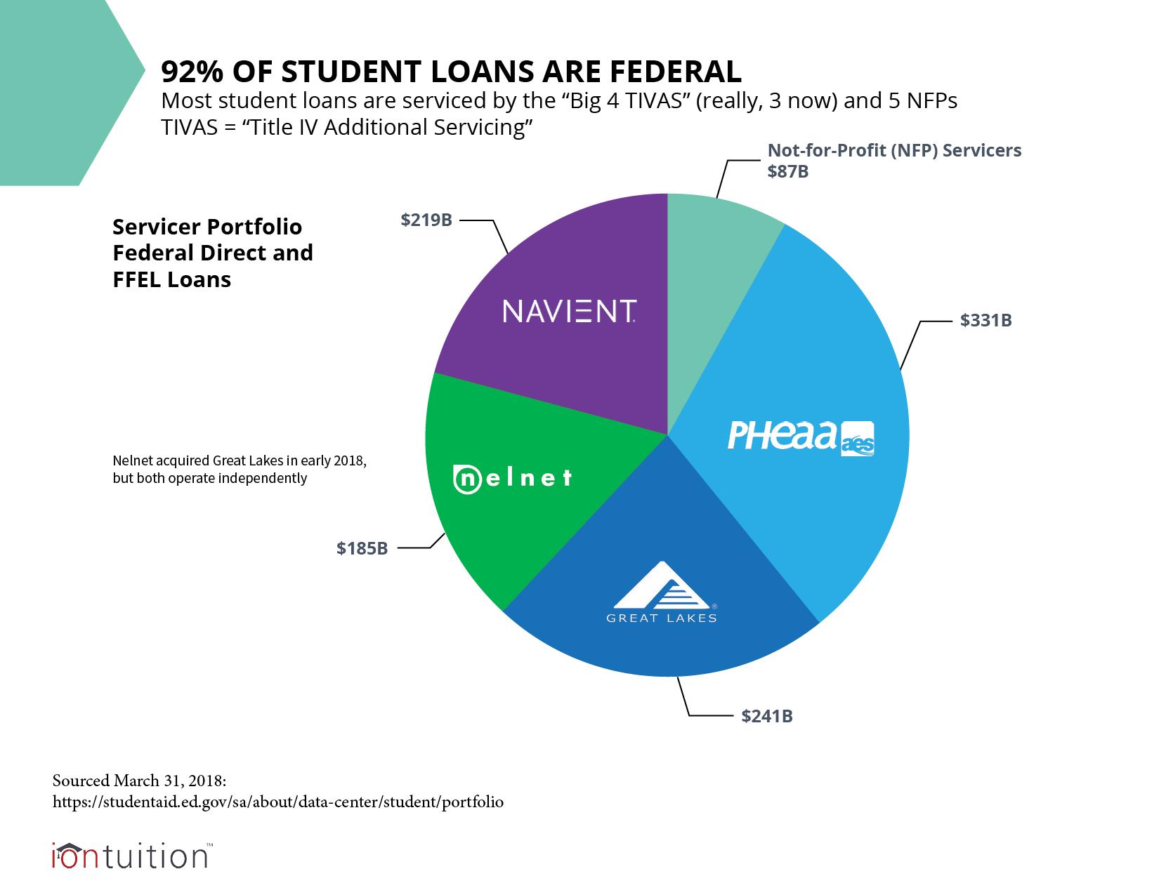92% of Student Loans are Federal