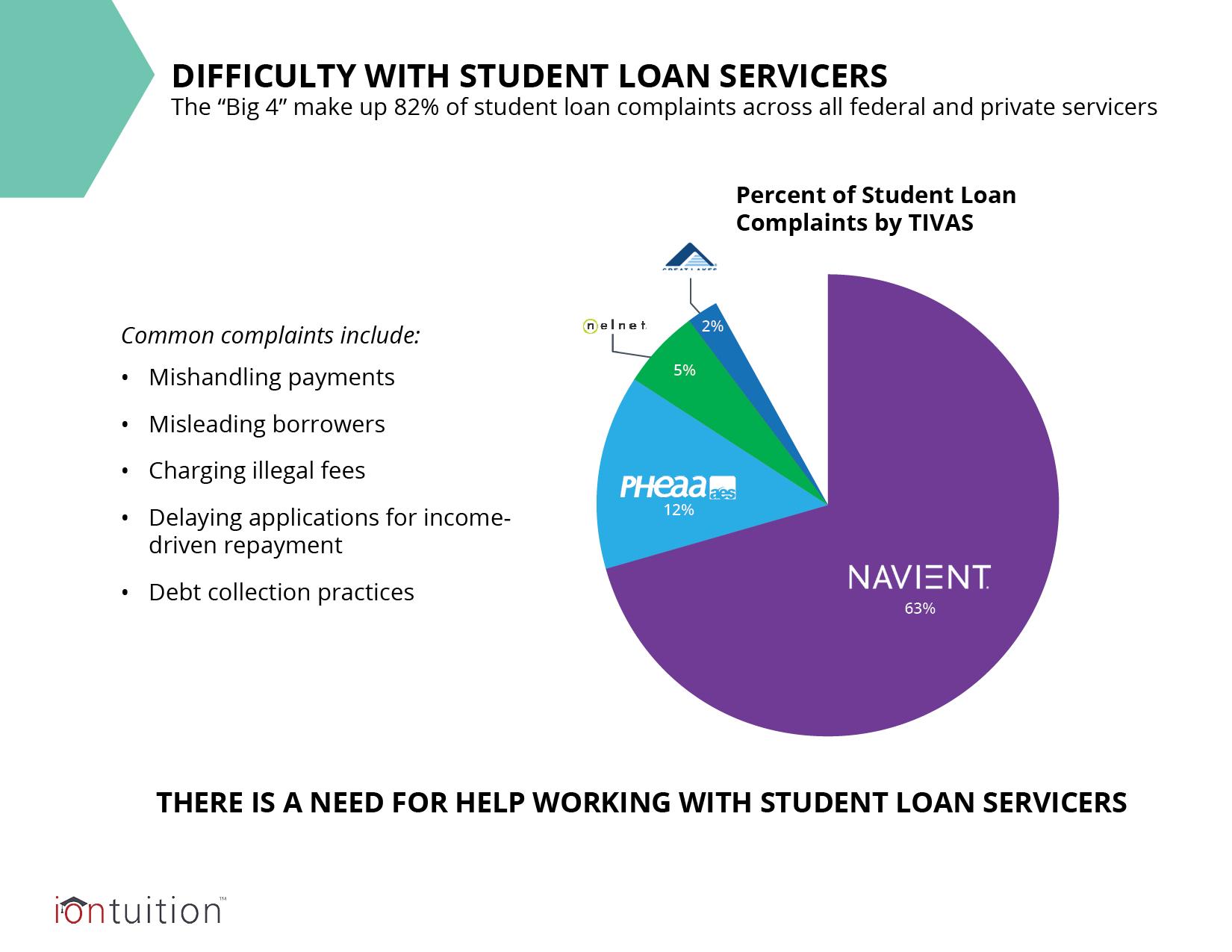 Complaints Against Student Loan Servicers