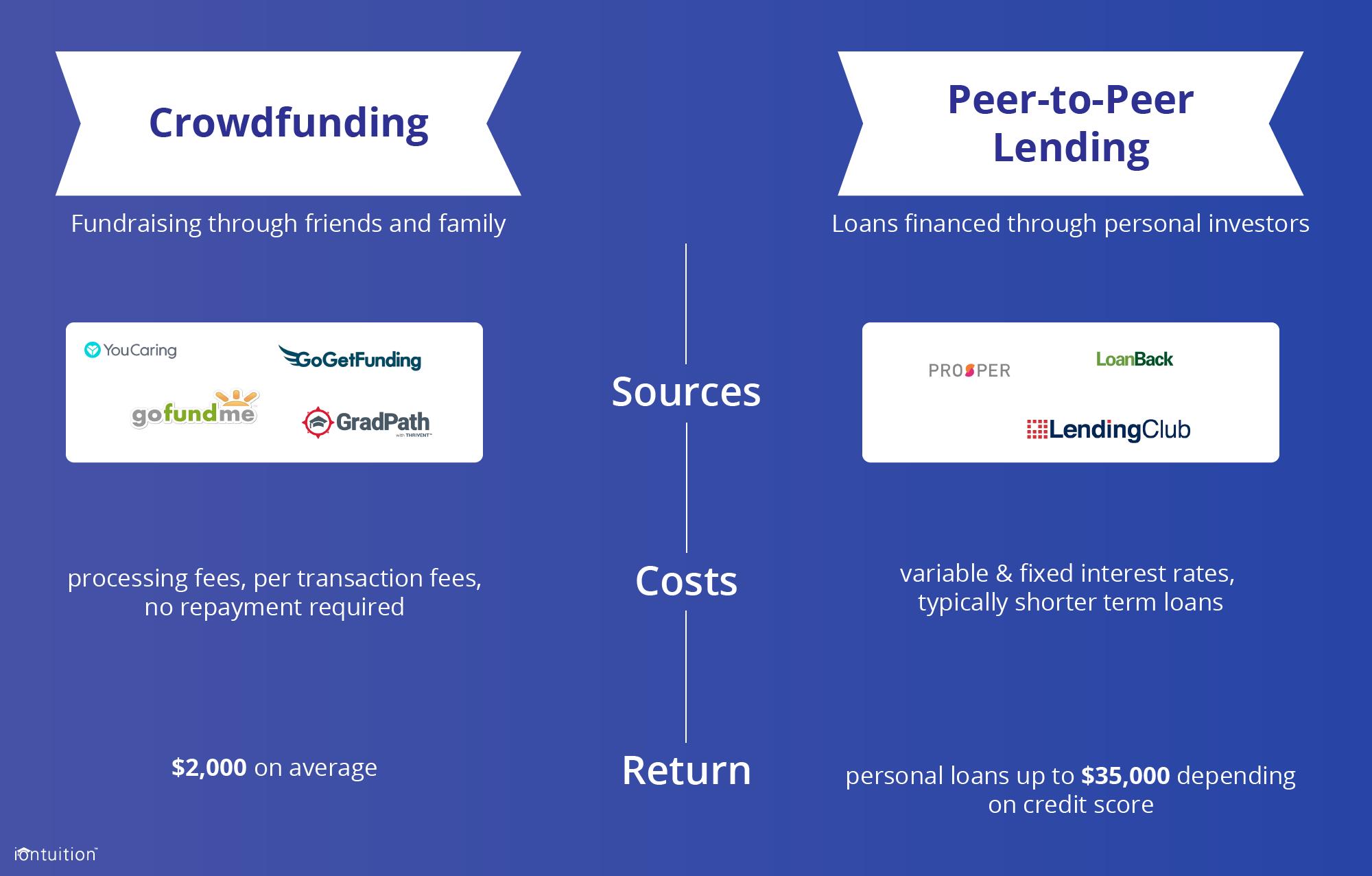 Crowdfunding vs Peer-to-Peer Lending