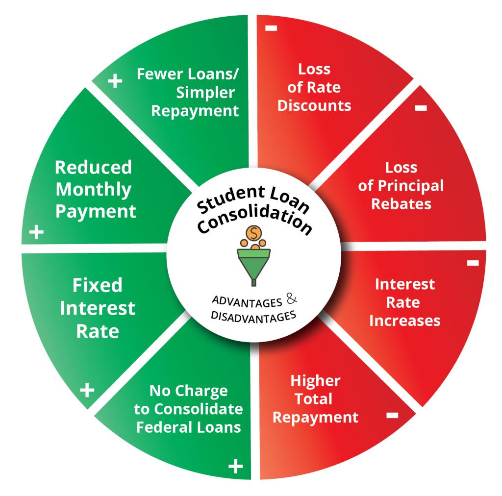 Student Loan Consolidation Advantages & Disadvantages